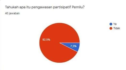 Survei LINKSOS Tentang Pemahaman Pemilu dan Antusiasme Masyarakat dalam Pengawasan Partisipatif